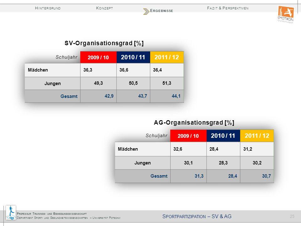 SV-Organisationsgrad [%] AG-Organisationsgrad [%]